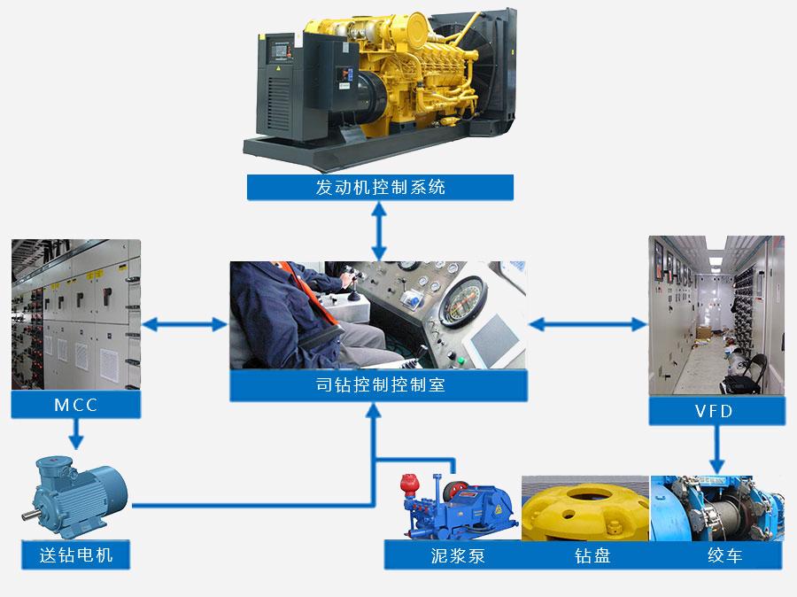 钻机电控系统